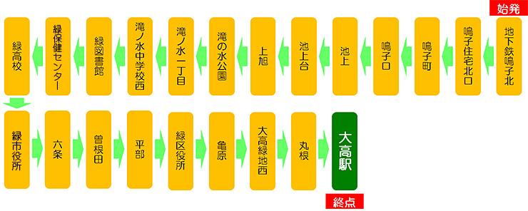 鳴子14(地下鉄鳴子北始発 大高駅行)