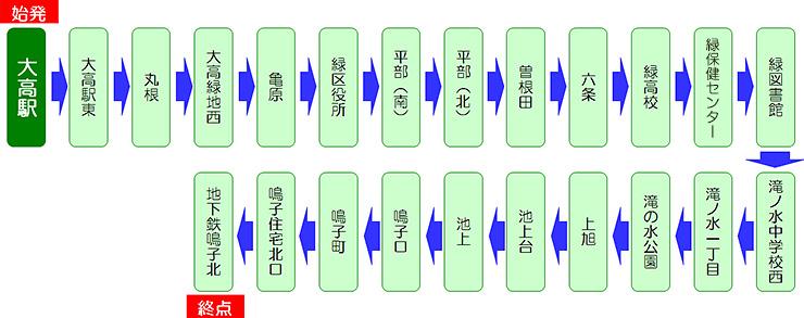 鳴子14(大高駅始発 地下鉄鳴子北行)